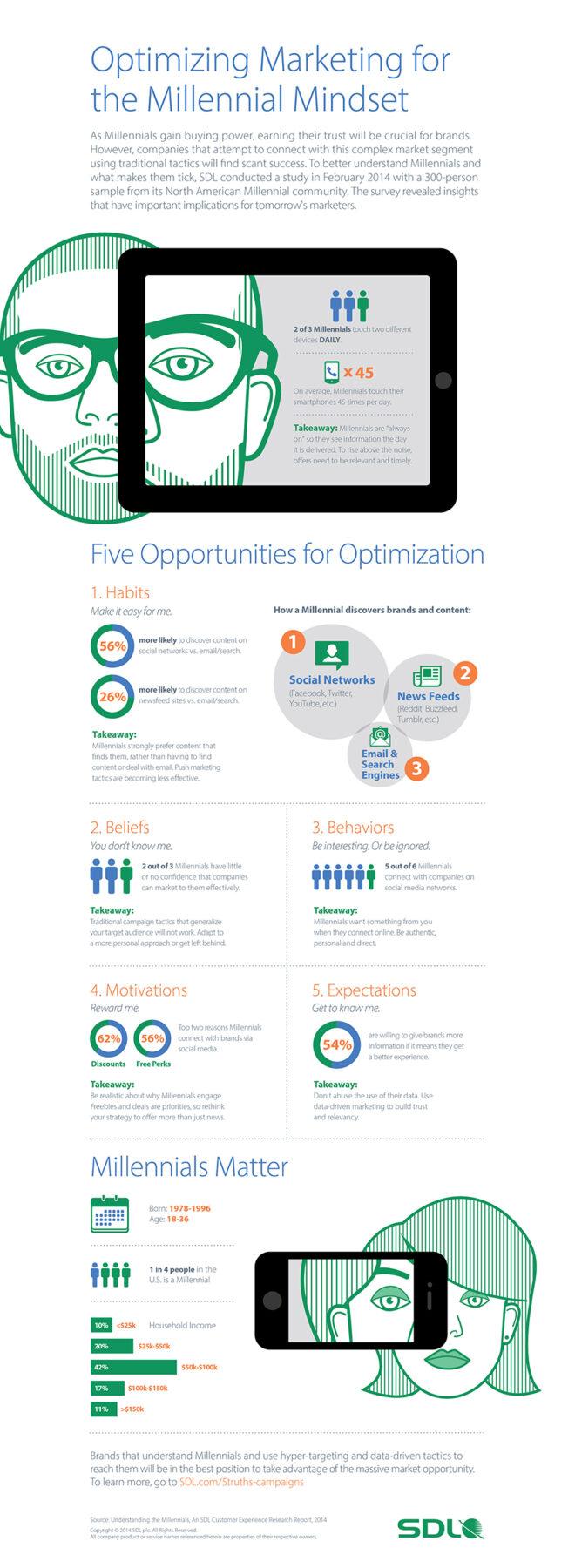 SDL : Optimiser le marketing pour la génération Y