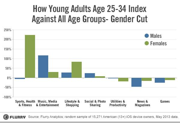 Temps passé sur les catégories d'applications par sexe et par rapport au reste de la population