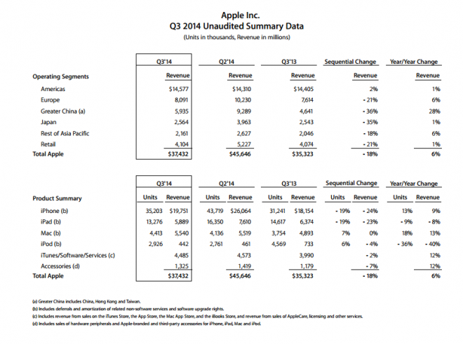 Résultats financiers Apple Q2 2014