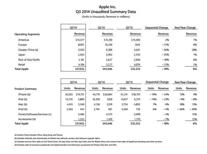 Résultats financiers Apple Q2 2014