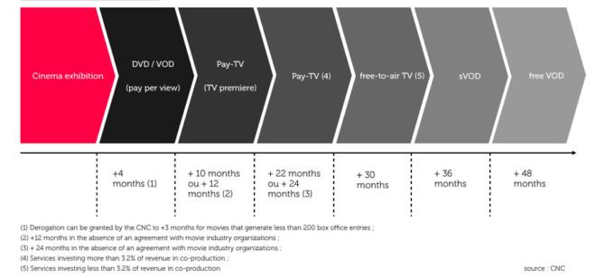 Chronologie des medias - CNC