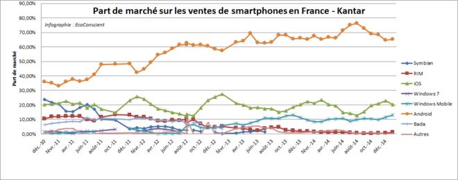 Evolution des parts de marché des OS pour smartphone en France (Kantar)