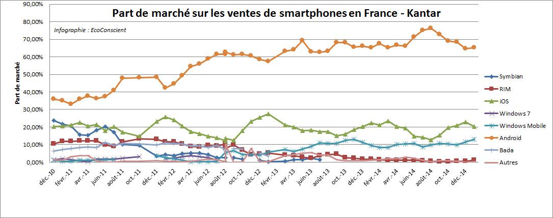 March 233 Des Smartphones En France Android N 176 1 Ios N 176 2