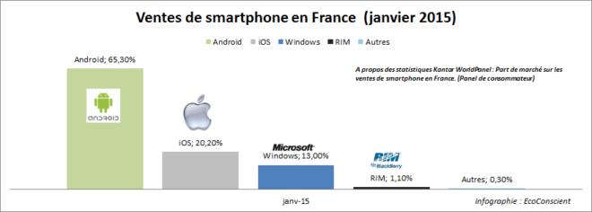 Part de marché par OS sur les ventes de smartphones en France (Janvier 2015)