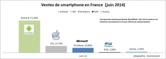 Vente de smartphone en France : Les parts de marché (iOS / Android / Windows) - Juin 2014