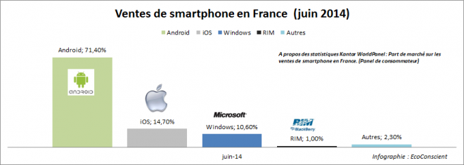 Vente de smartphone en France : Les parts de marché (iOS / Android / Windows) - Juin 2014
