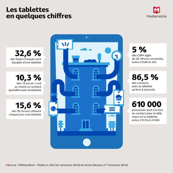 Tablettes : Tx de pénétration par tranche d'âge