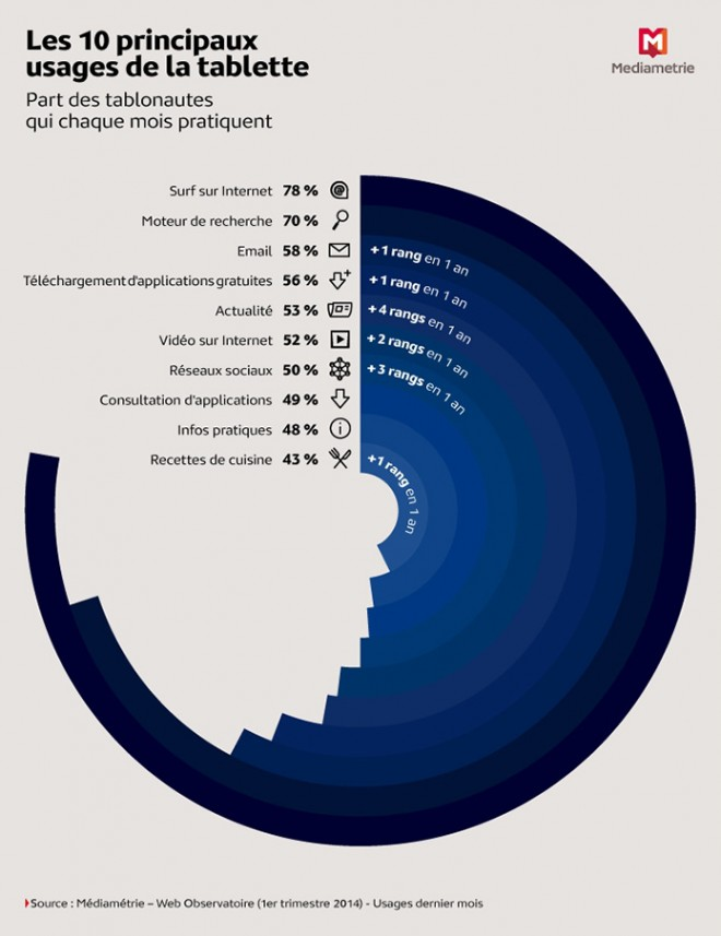 Usages d'une tablette en France - Q1 2014