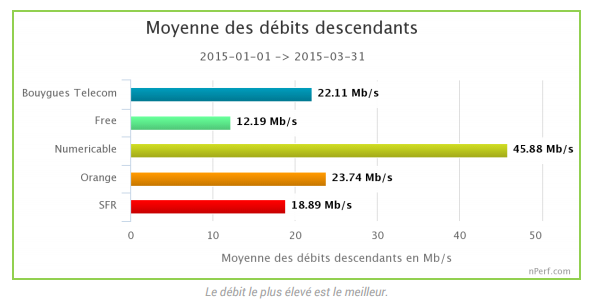 Internet fixe qui choisir  Free, Numericable, Orange, SFR, ou Bouygues ?