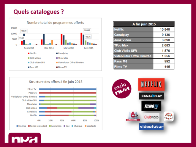 Comparatif catalogue Netflix vs CanalPlay... (NPA Conseil)