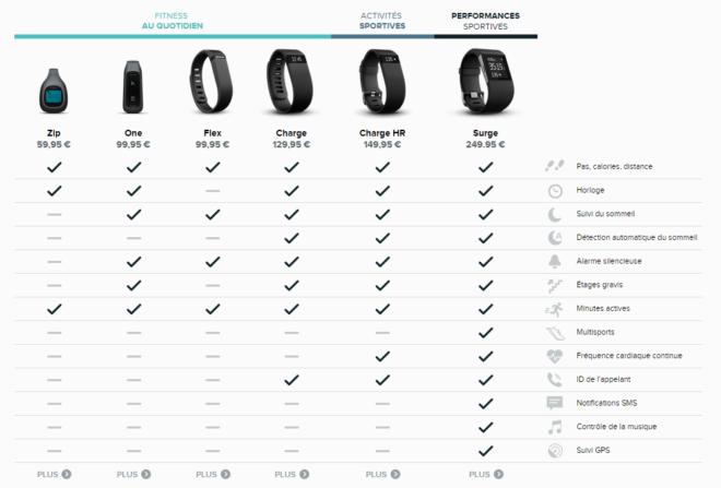 Comparatif bracelets FitBit