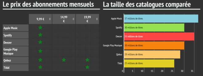 Comparatif Apple Music, Spotify, Deezer, Google Play Music, Tidal, QoBuz