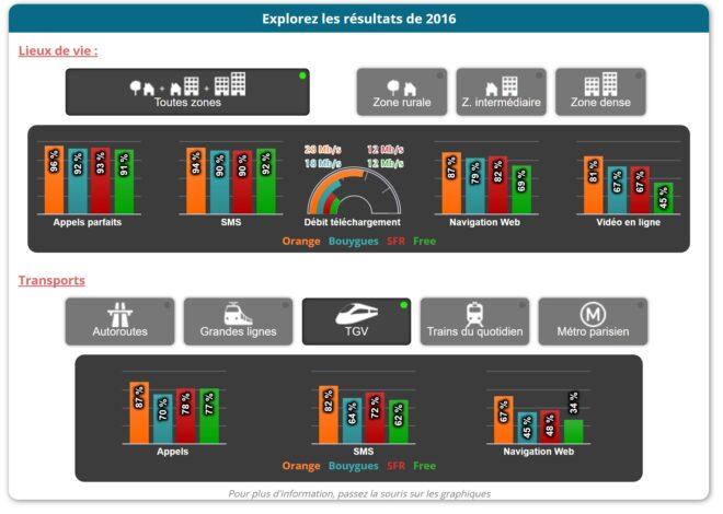 Comparatif réseau Orange, SFR, Free Mobile et Bouygues - ARCEP 2016