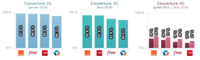 Couverture des réseaux Orange, Bouygues, SFR et Free
