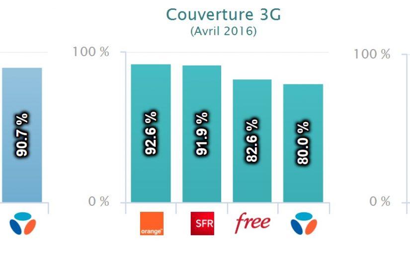 Orange, SFR, Bouygues ou Free, quel réseau choisir ?
