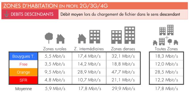 Orange vs SFR vs Free vs Bouygues - Vitesse de téléchargement
