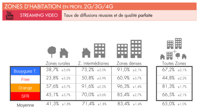 Orange vs SFR vs Free vs Bouygues - Lecture en streaming YouTube