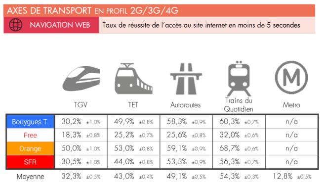 Orange vs SFR vs Free vs Bouygues - Navigation dans les transports (TGV, Trains, RER, Metro)