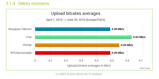 nperf-2016-upload-haut-debit-operateur