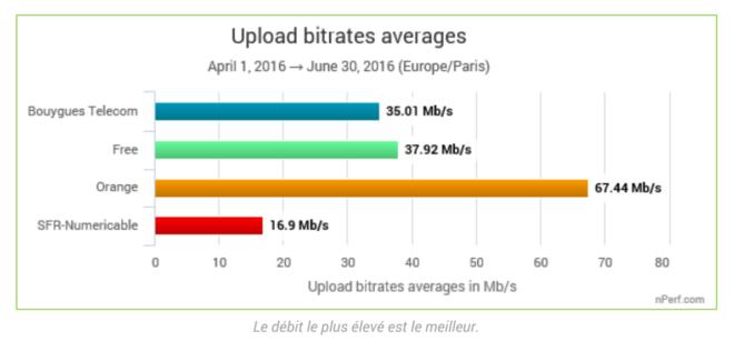 nperf-2016-upload-tres-haut-debit-operateur