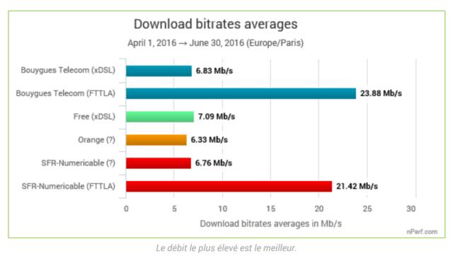nperf-2016-download-haut-debit-operateur