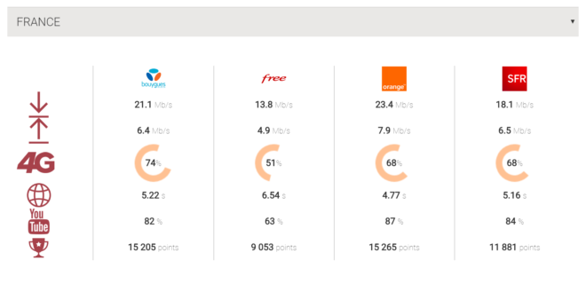 Comparatif Orange vs Bouygues Telecom vs SFR vs Free