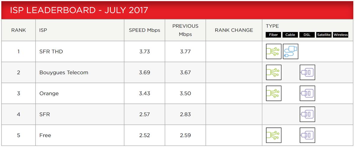 Opérateur Internet quelle est la meilleure offre en 2017 chez les FAI ?