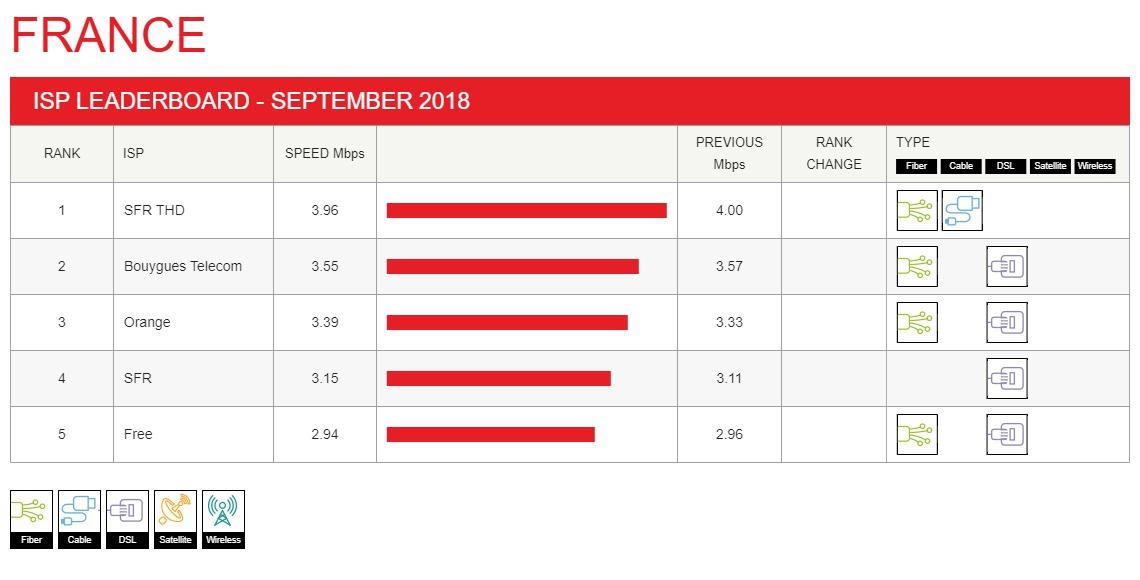 Opérateur Internet quelle est la meilleure offre en 2018 chez les FAI ?