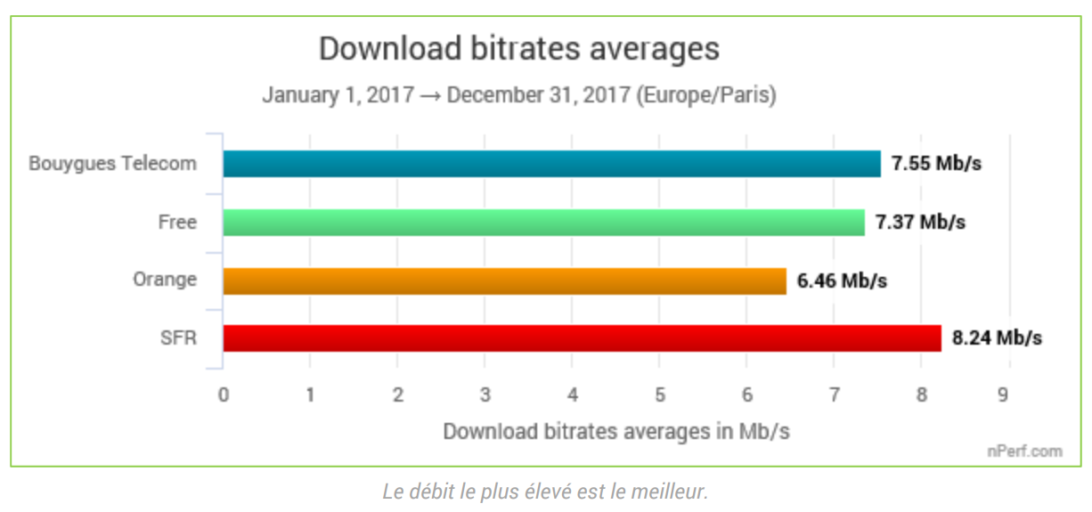 2b6d1f3b48fd60 ADSL – Vitesse de téléchargement (download) – Comparatif des opérateurs –  nPerf 2018