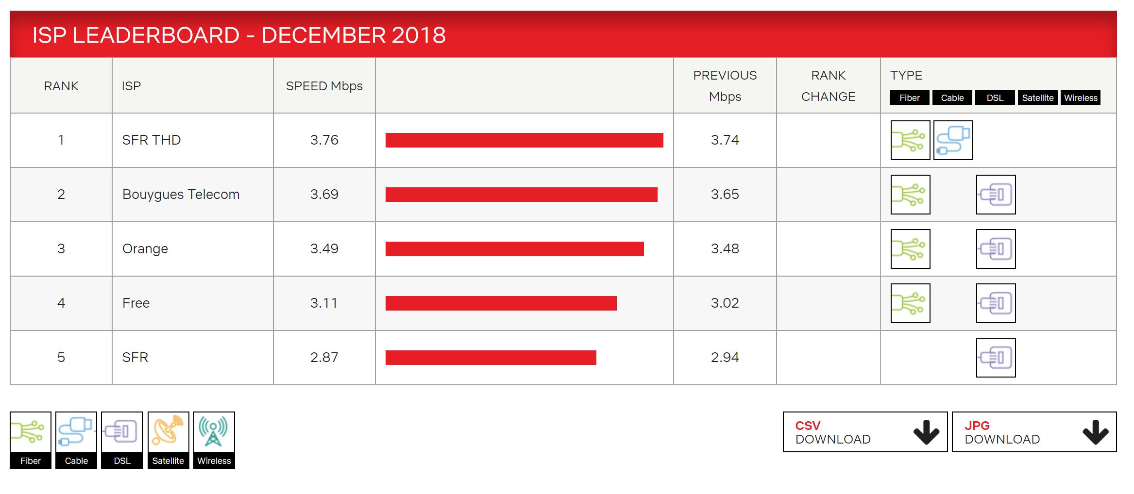 b83035c09af5 Quel est le meilleur opérateur internet en 2019   - EcoConscient