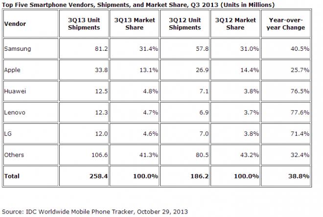 Détail des ventes de smartphones