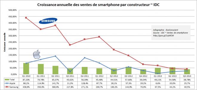 Croissance annuelle des ventes Samsung et Apple par rapport à la croissance du marché