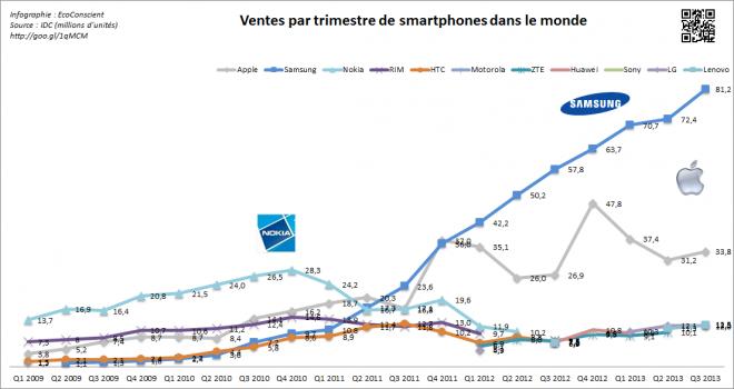 Evolution des ventes de smartphone par fabricant 2010 - 2013