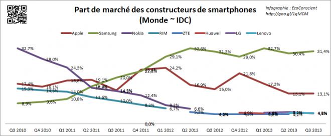 Part de marché sur les ventes de smartphone