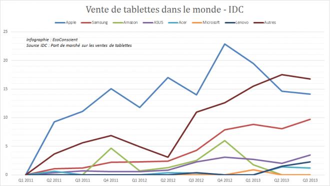 Vente de tablettes dans lo monde (Samsung, Apple, ASUS, Acer) - IDC