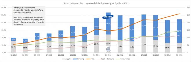 Part de marché Apple et Samsung sur le segment des smartphones - IDC