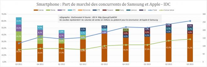 Part de marché des concurrents de Samsung et Apple - IDC