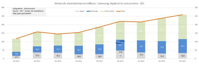 Smartphone : Ventes d'Apple et de Samsung en millions - IDC