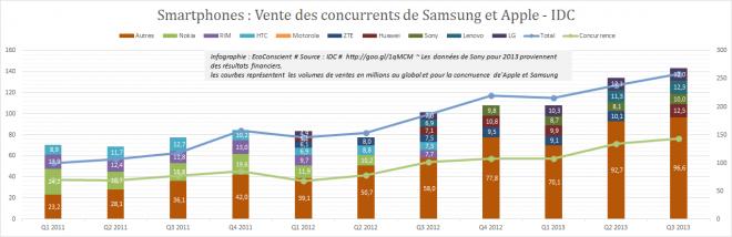 Ventes des concurrents de Samsung et Apple (Sony, Lenovo; Huawei, LG)