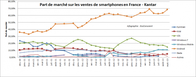 Ventes de smartphone en France par OS