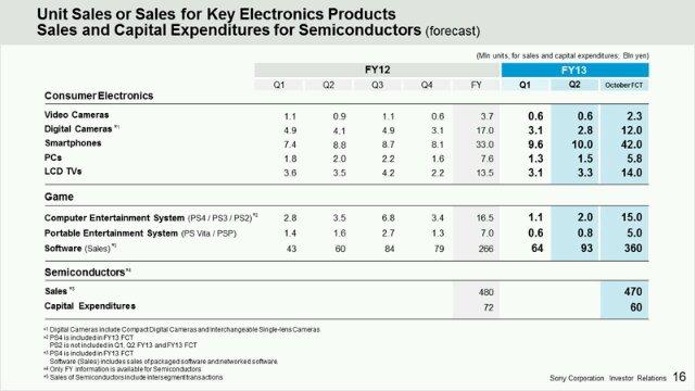 Résultats financiers Sony Q3 2013
