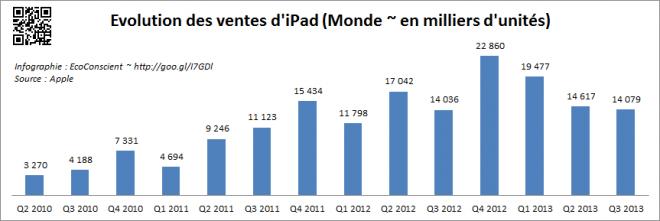 Vente iPad Monde t3 2013