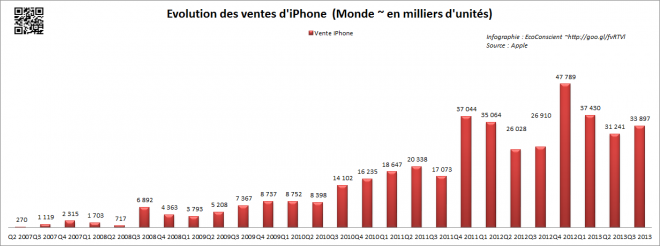 Vente Apple iPhone