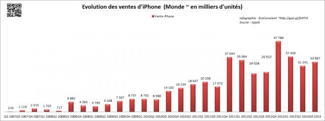Vente Apple iPhone