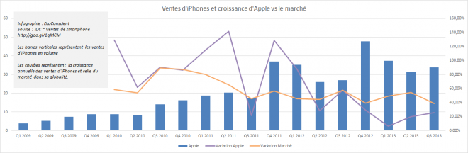 apple-iphone-ve-marche-croissance