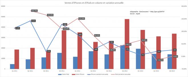 Ventes trimestrielles des iPhone et iPad. Croissance annuelle des ventes