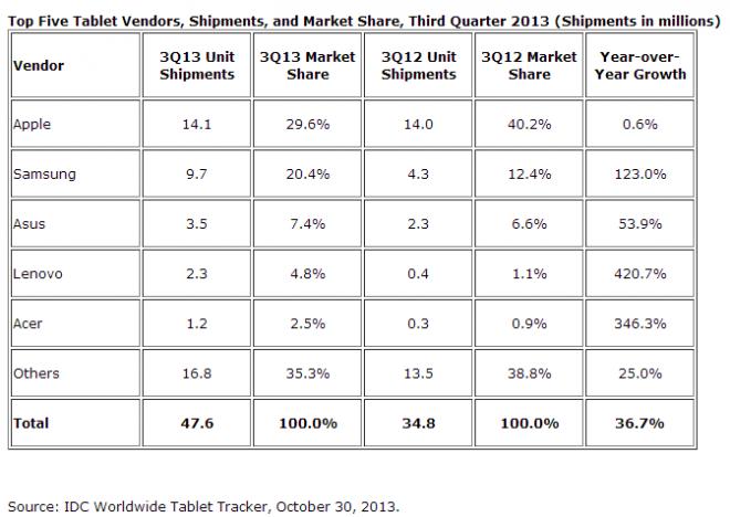 IDC - T3 2013 : Ventes de tablettes dans le monde