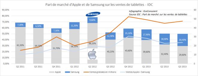 Samsung vs Apple sur le marché des tablettes - IDC
