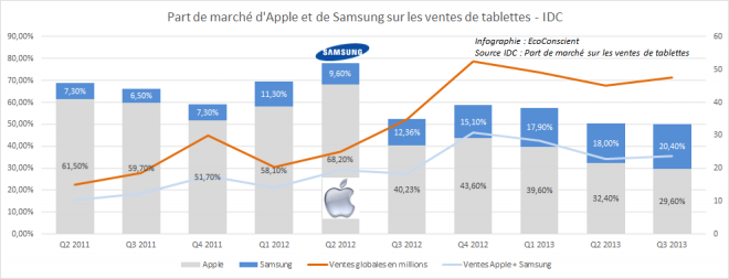 Apple vs Samsung sur les tablettes