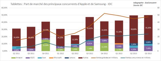 Les concurrents d'Apple et de Samsung sur le marché des tablettes - IDC